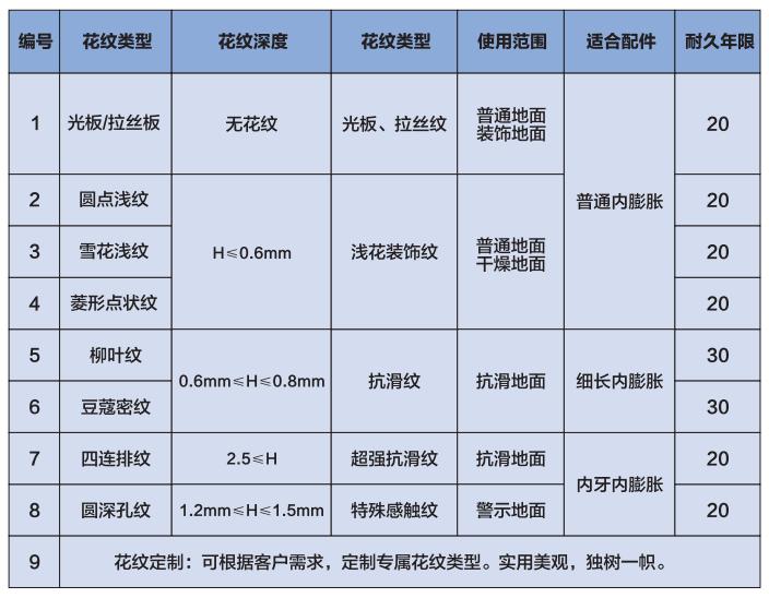 大友想象金属地板花纹选型参数表: